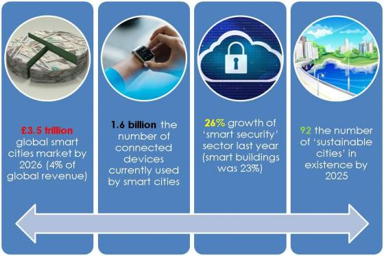 Smart city projections